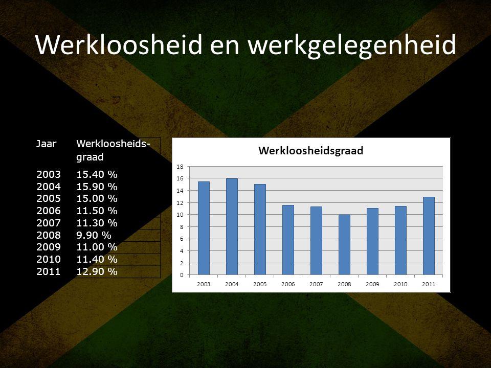 Werkloosheid en werkgelegenheid
