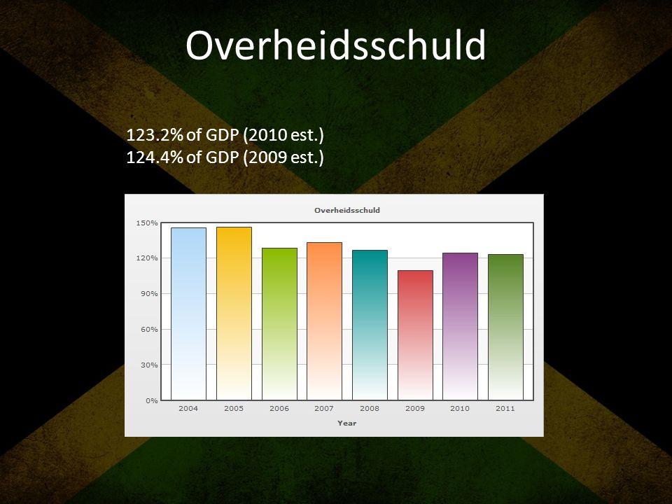 Overheidsschuld 123.2% of GDP (2010 est.) 124.4% of GDP (2009 est.)