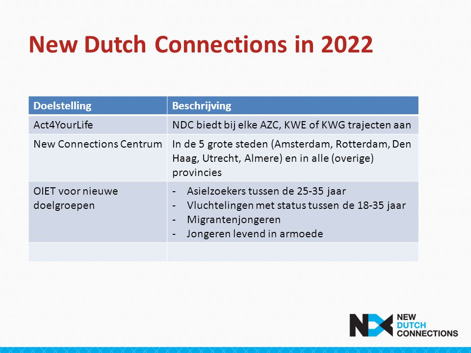 New Dutch Connections in 2022