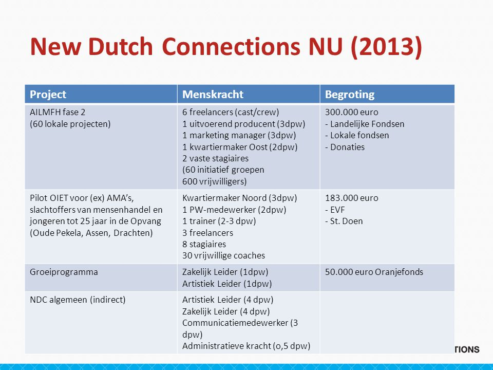 New Dutch Connections NU (2013)