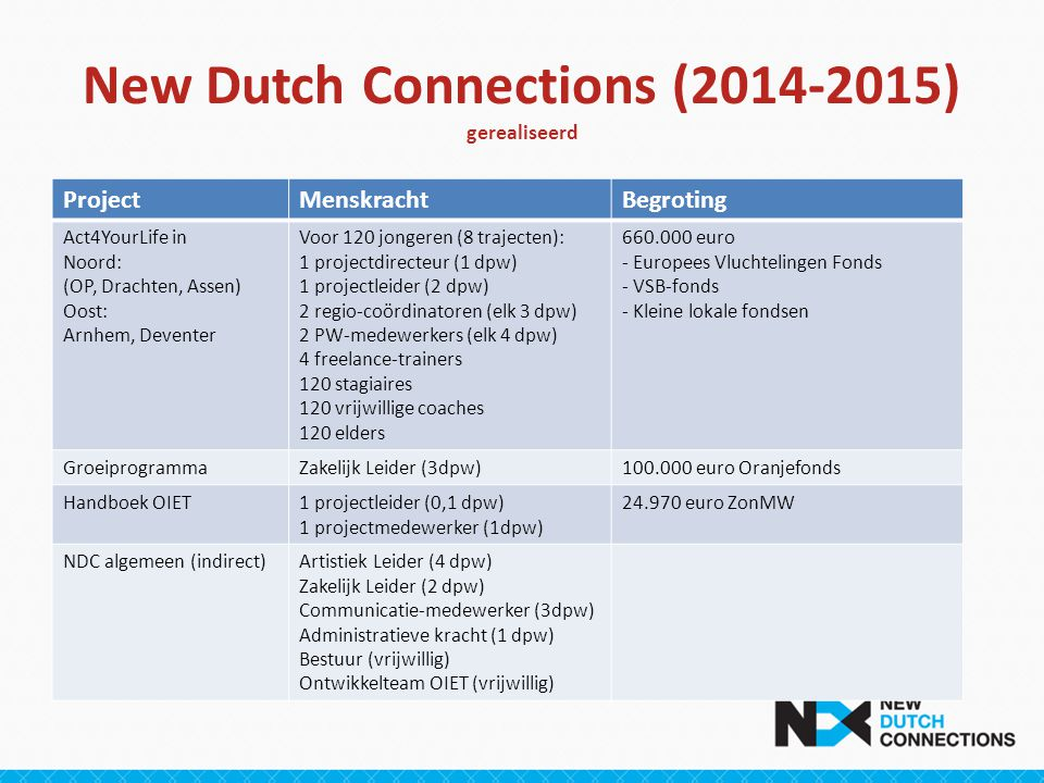 New Dutch Connections (2014-2015) gerealiseerd