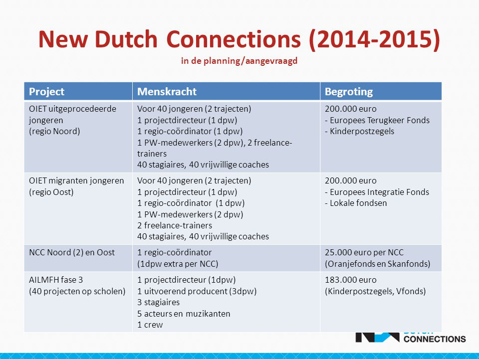 New Dutch Connections (2014-2015) in de planning/aangevraagd