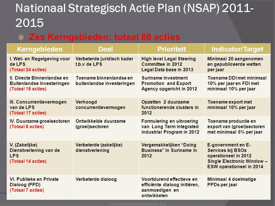 Nationaal Strategisch Actie Plan (NSAP) 2011-2015