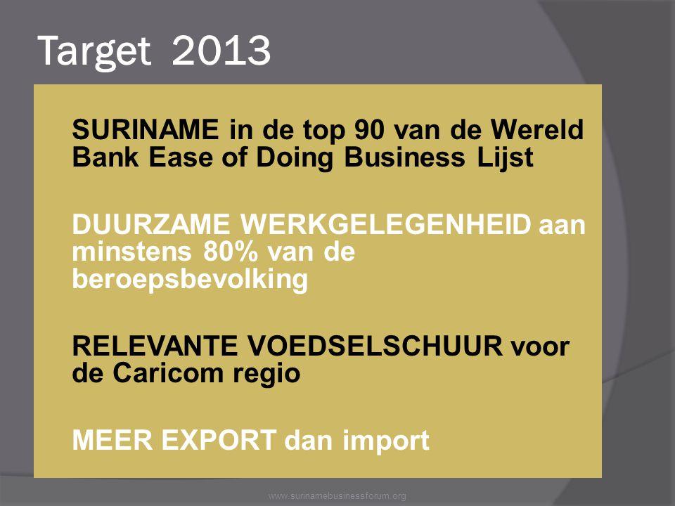 Target 2013 SURINAME in de top 90 van de Wereld Bank Ease of Doing Business Lijst.