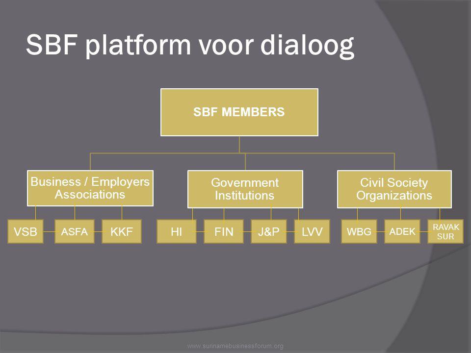 SBF platform voor dialoog