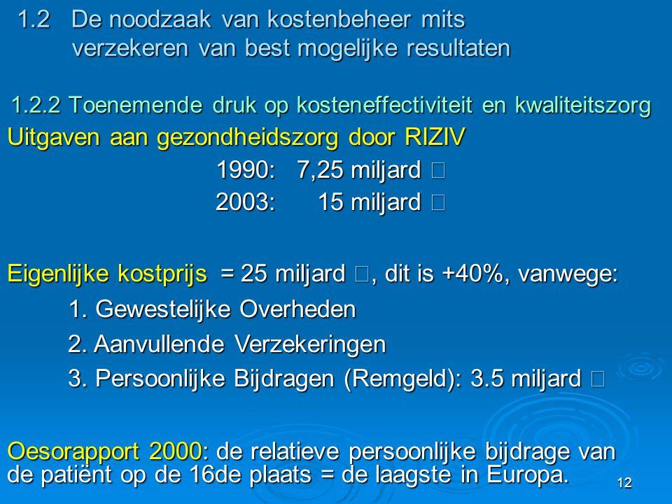 Uitgaven aan gezondheidszorg door RIZIV 1990: 7,25 miljard €