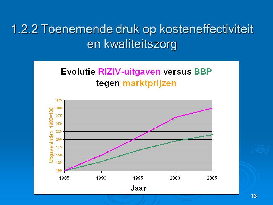 1.2.2 Toenemende druk op kosteneffectiviteit en kwaliteitszorg