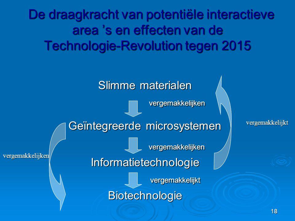 De draagkracht van potentiële interactieve area 's en effecten van de Technologie-Revolution tegen 2015