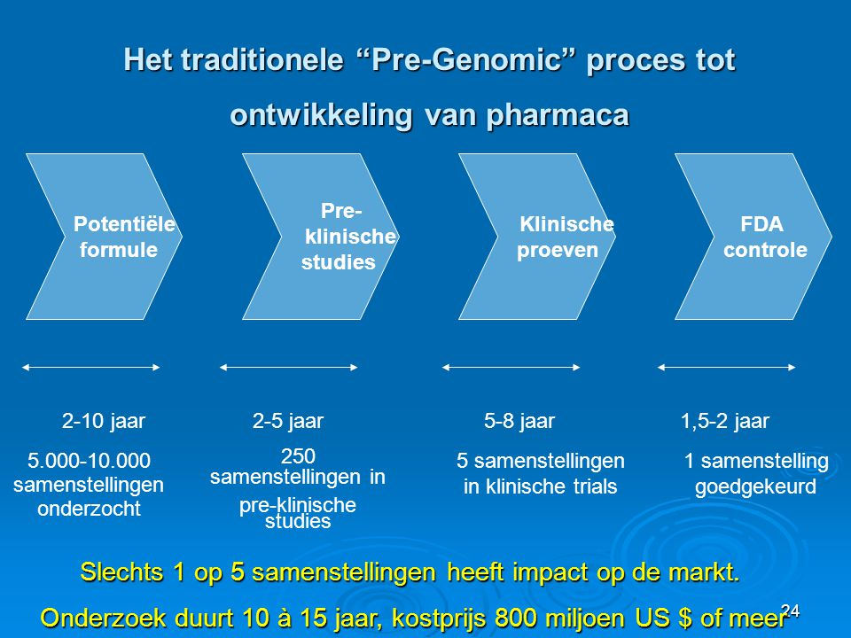 Het traditionele Pre-Genomic proces tot ontwikkeling van pharmaca