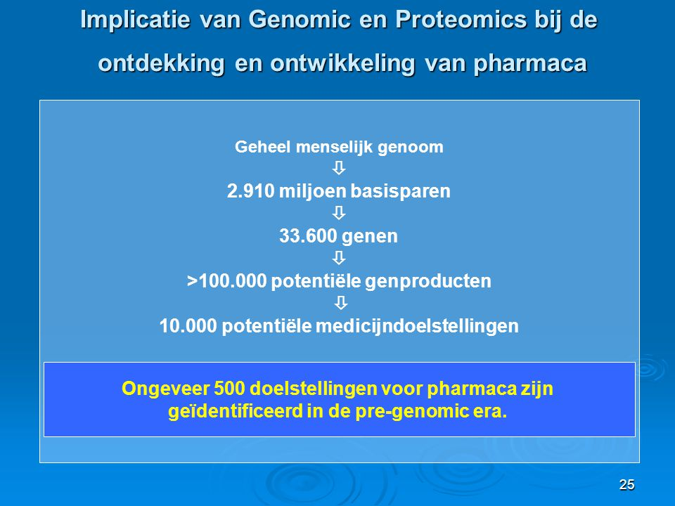 Implicatie van Genomic en Proteomics bij de