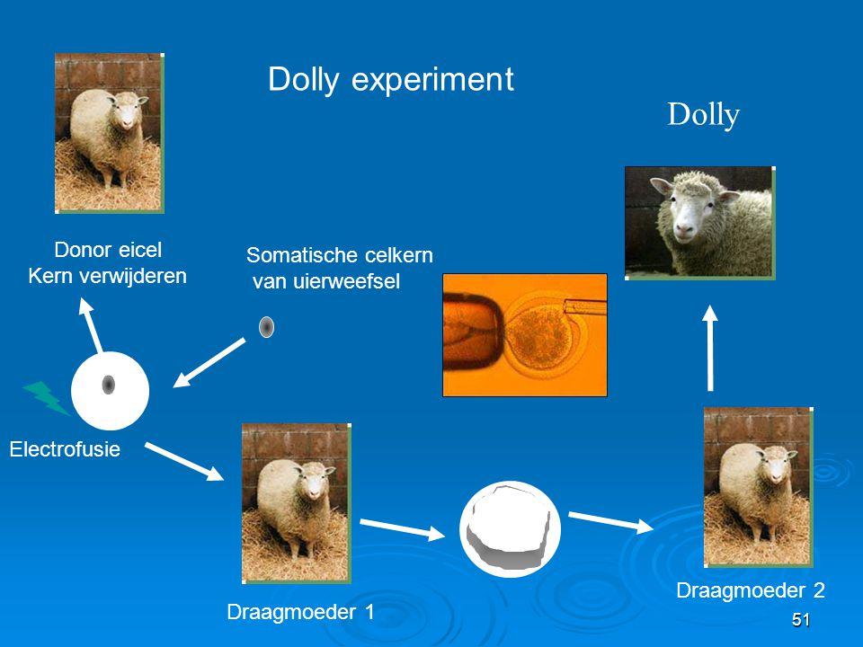 Dolly experiment Dolly Donor eicel Somatische celkern Kern verwijderen
