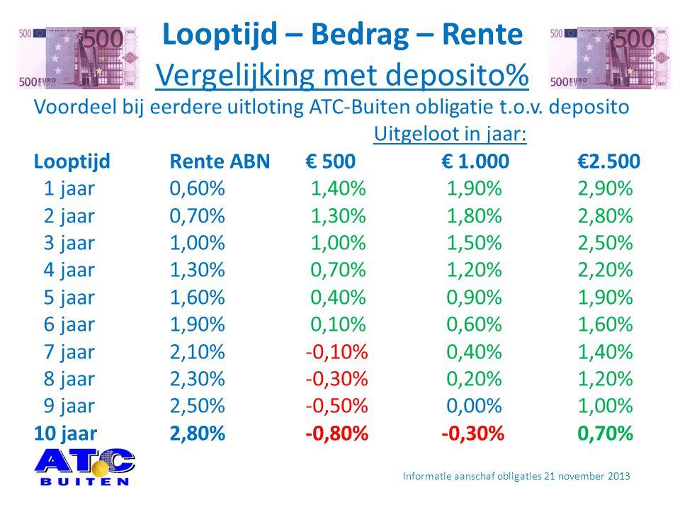 Looptijd – Bedrag – Rente Vergelijking met deposito%