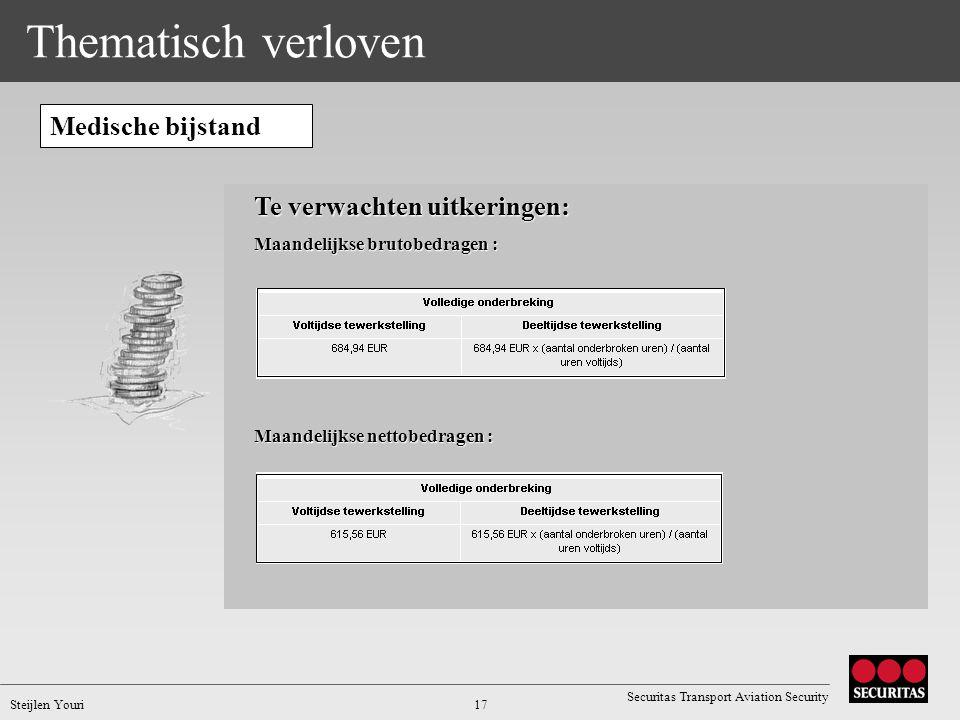 Thematisch verloven Medische bijstand Te verwachten uitkeringen: