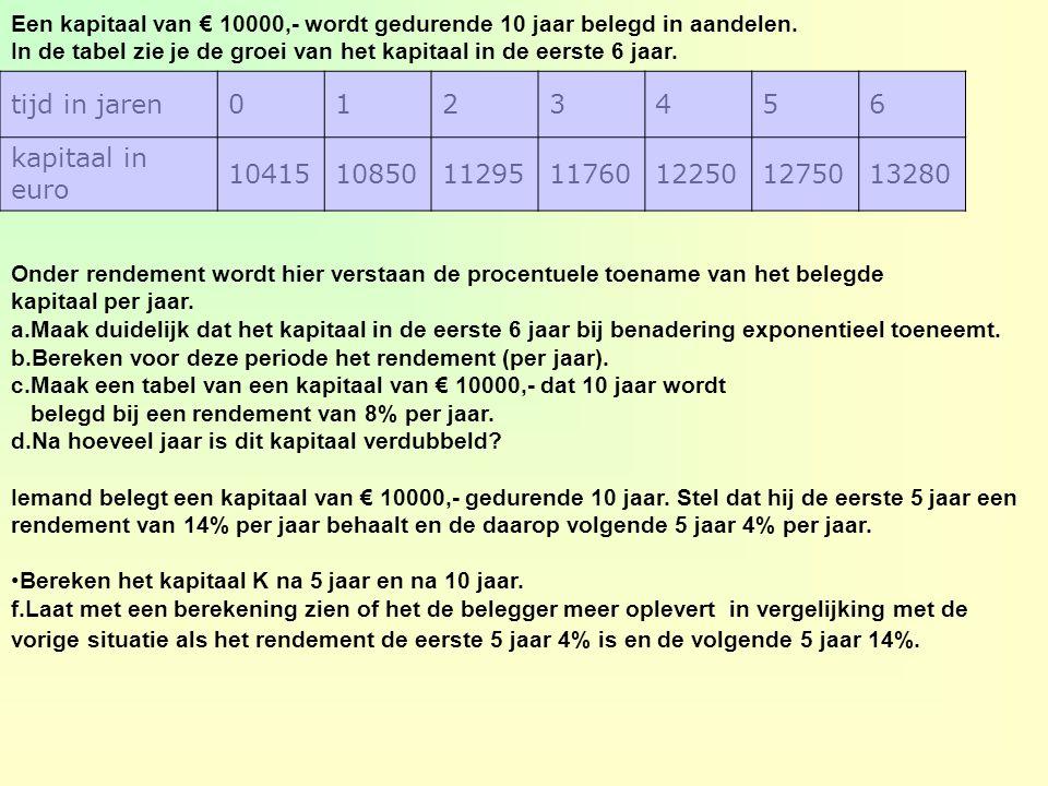 tijd in jaren 1 2 3 4 5 6 kapitaal in euro 10415 10850 11295 11760