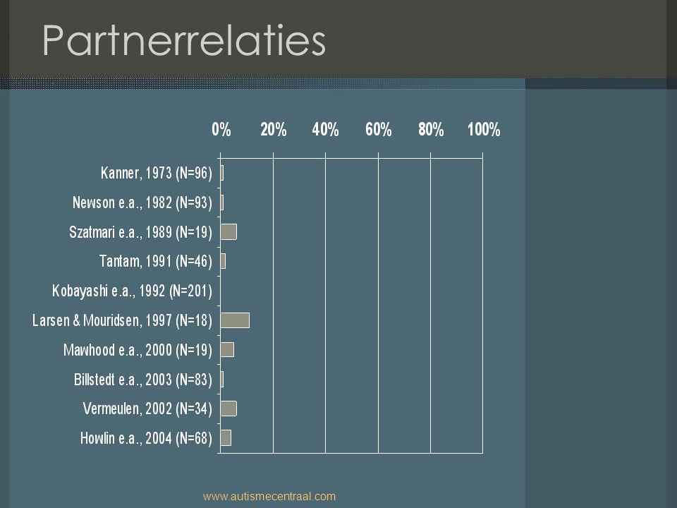 Partnerrelaties www.autismecentraal.com