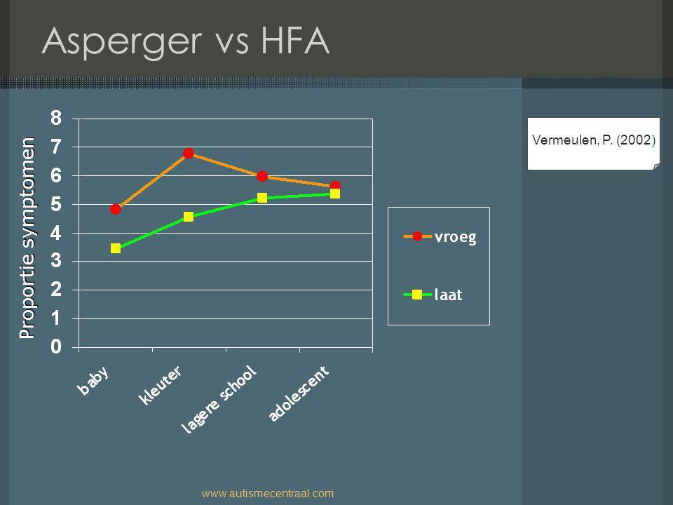 Asperger vs HFA Proportie symptomen Vermeulen, P. (2002)