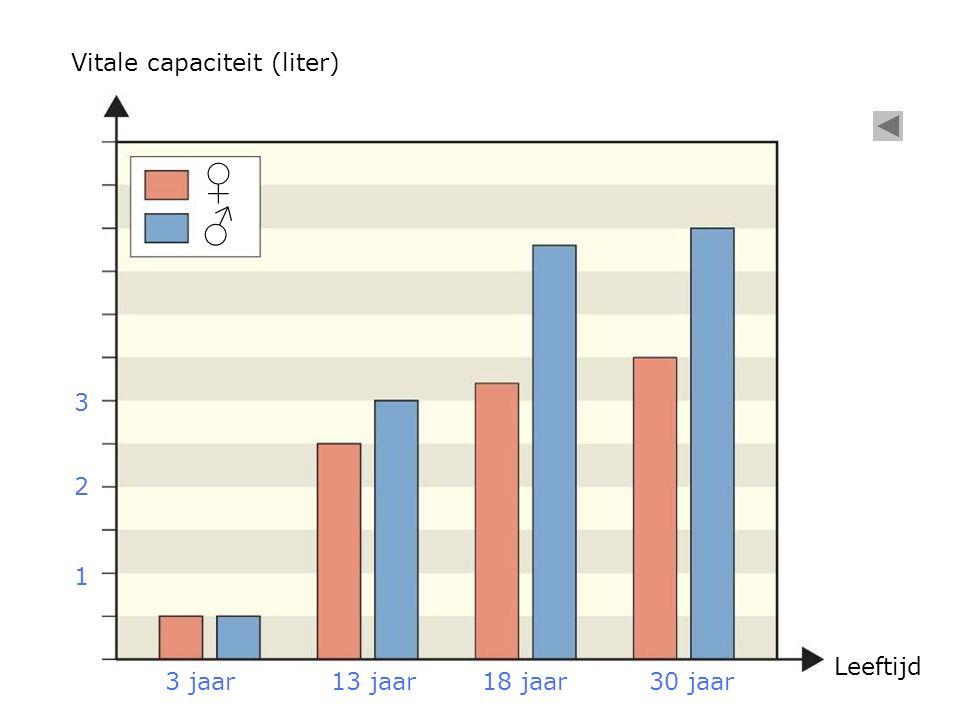 ♀ ♂ Vitale capaciteit (liter) 3 2 1 Leeftijd 3 jaar 13 jaar 18 jaar
