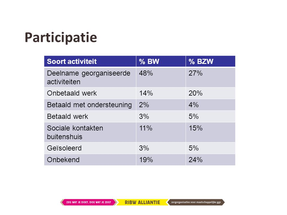 Participatie Soort activiteit % BW % BZW