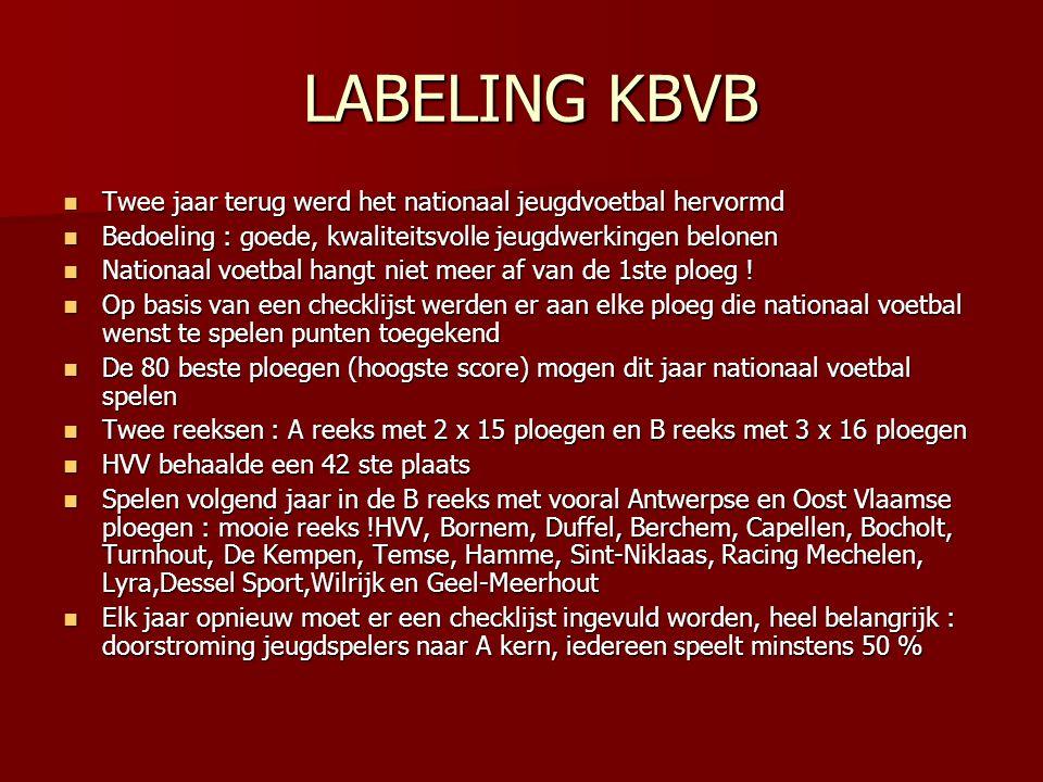 LABELING KBVB Twee jaar terug werd het nationaal jeugdvoetbal hervormd