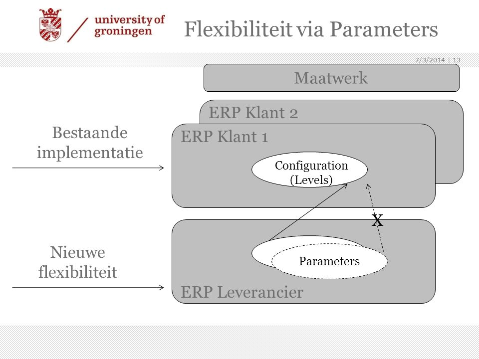 Flexibiliteit via Parameters