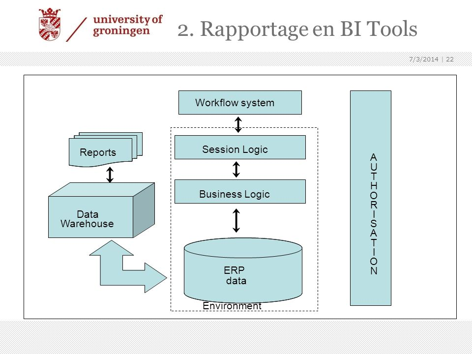 2. Rapportage en BI Tools ERP data Environment Business Logic