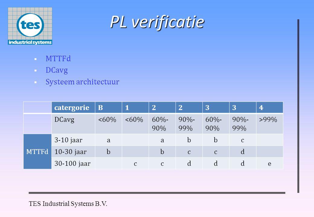 PL verificatie MTTFd DCavg Systeem architectuur catergorie B 1 2 3 4