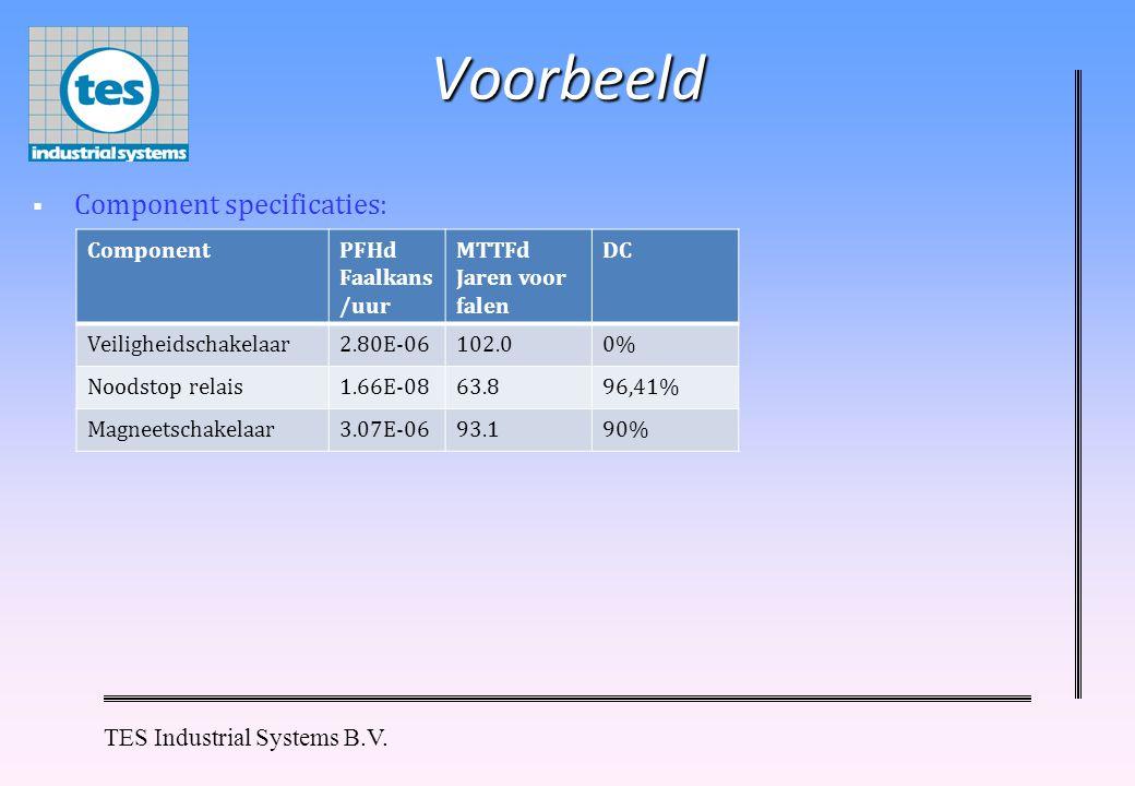 Voorbeeld Component specificaties: Component PFHd Faalkans/uur MTTFd