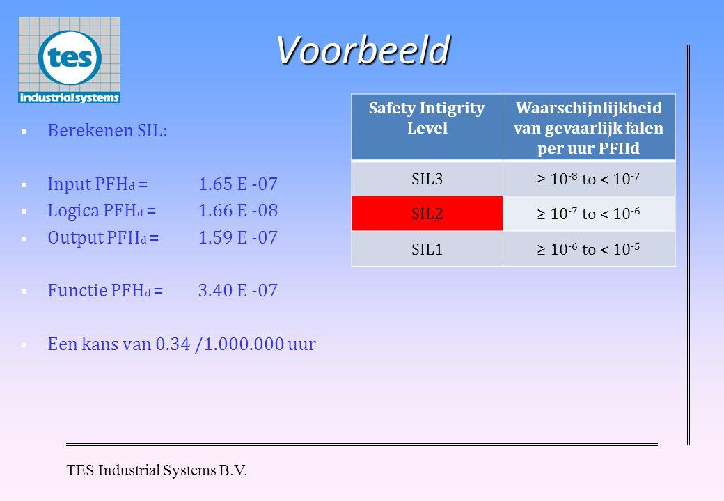 Voorbeeld Berekenen SIL: Input PFHd = 1.65 E -07