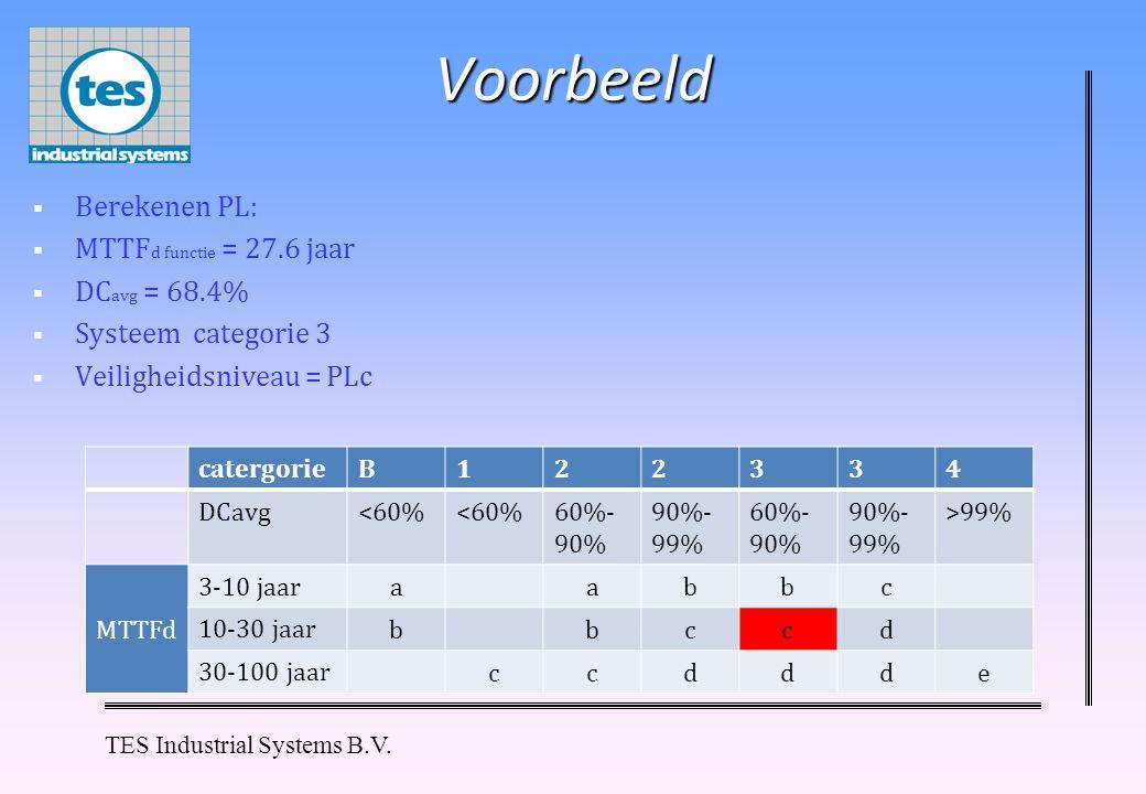 Voorbeeld Berekenen PL: MTTFd functie = 27.6 jaar DCavg = 68.4%
