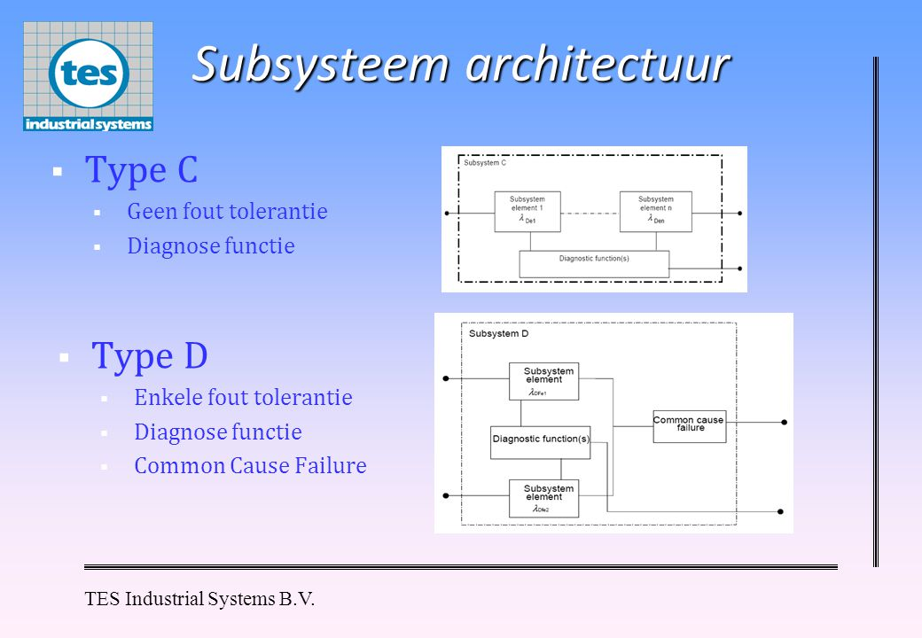 Subsysteem architectuur