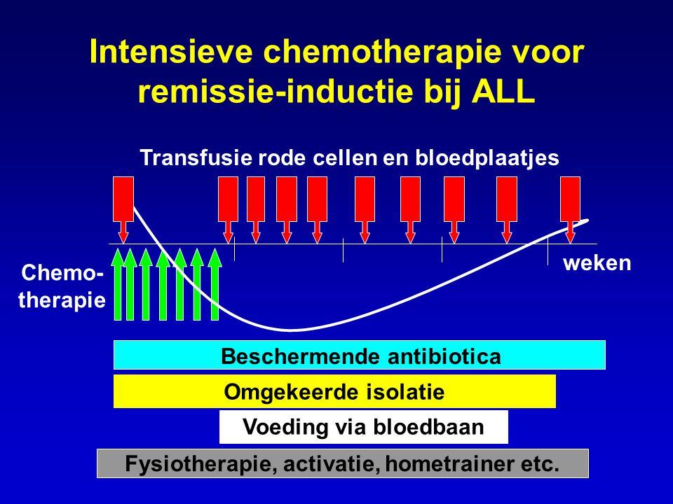 Intensieve chemotherapie voor remissie-inductie bij ALL