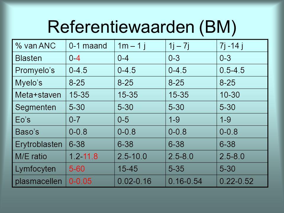 Referentiewaarden (BM)