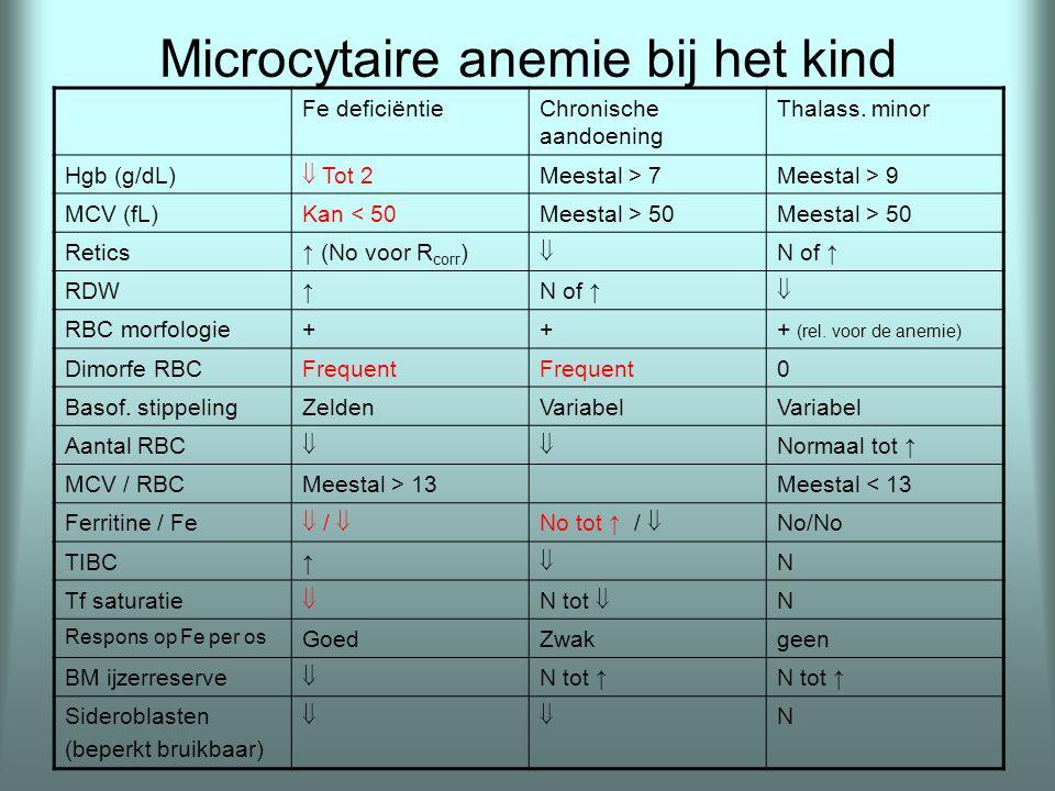 Microcytaire anemie bij het kind