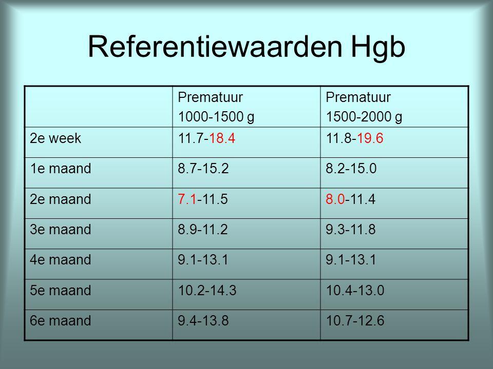 Referentiewaarden Hgb