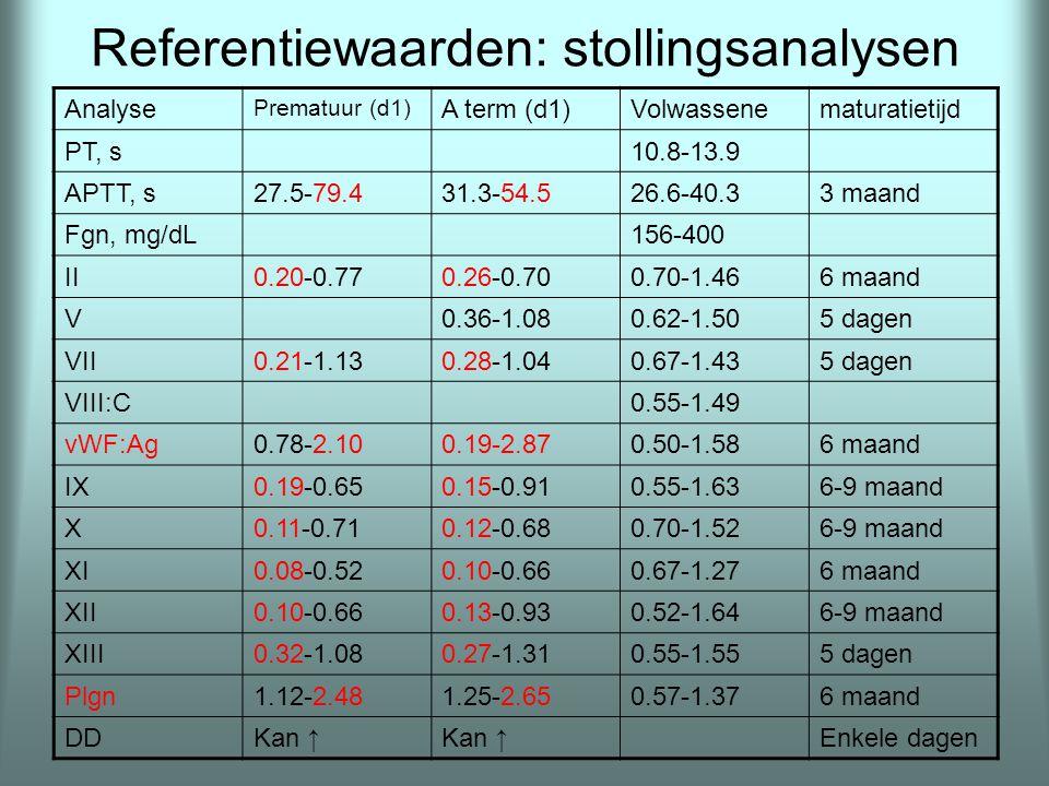 Referentiewaarden: stollingsanalysen