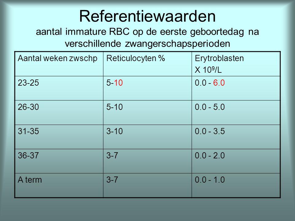 Referentiewaarden aantal immature RBC op de eerste geboortedag na verschillende zwangerschapsperioden
