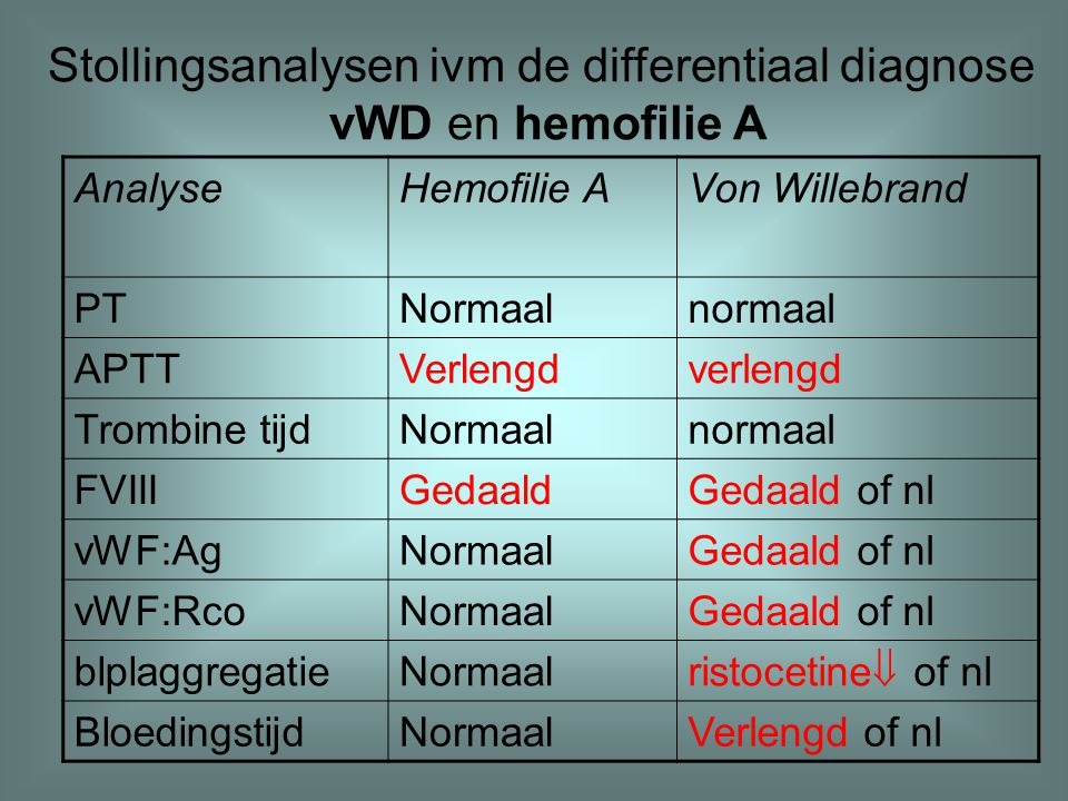 Stollingsanalysen ivm de differentiaal diagnose