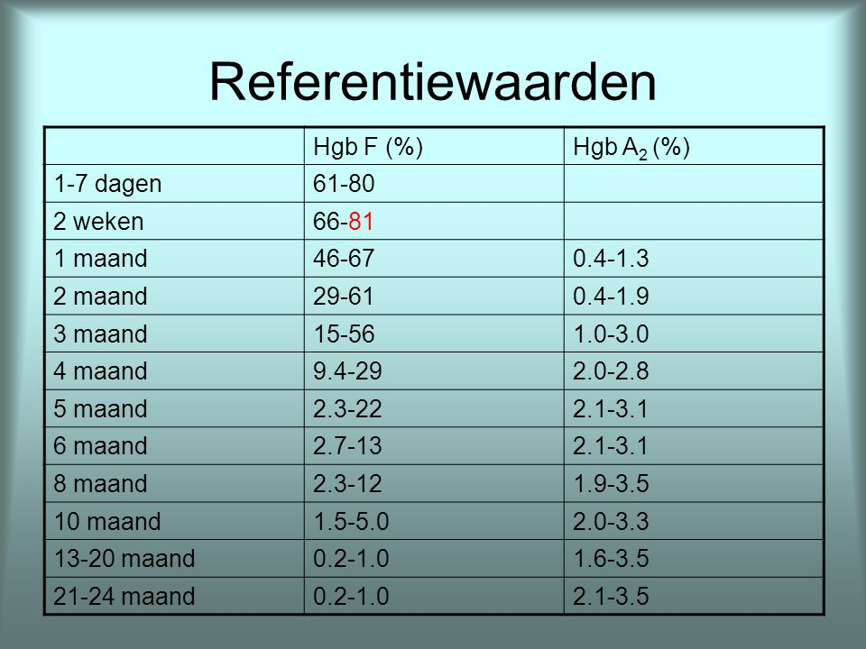 Referentiewaarden Hgb F (%) Hgb A2 (%) 1-7 dagen 61-80 2 weken 66-81