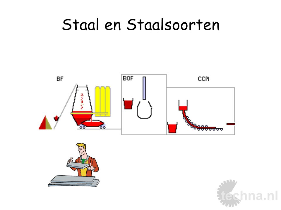 Staal en Staalsoorten 12