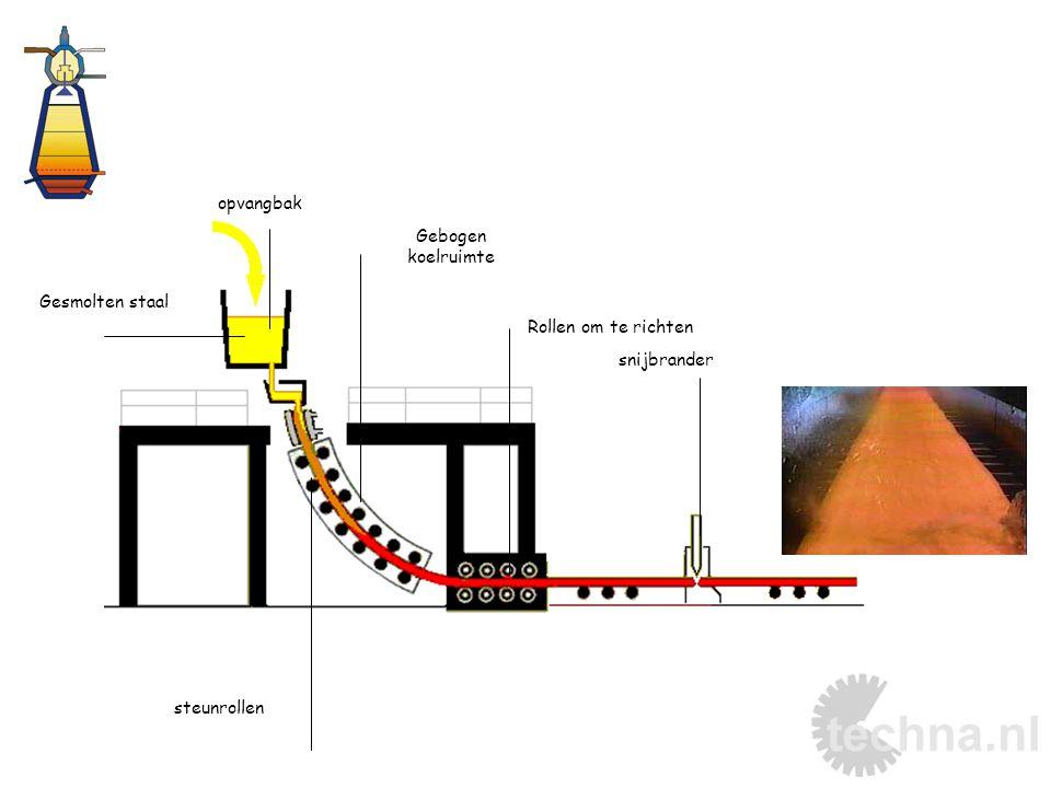 opvangbak Gebogen koelruimte Gesmolten staal Rollen om te richten snijbrander steunrollen