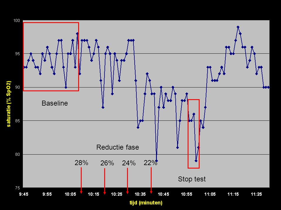 Baseline Reductie fase 28% 26% 24% 22% Stop test