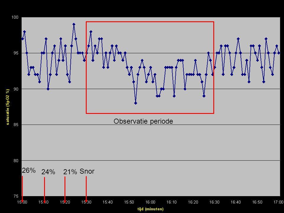 Observatie periode 26% 24% 21% Snor