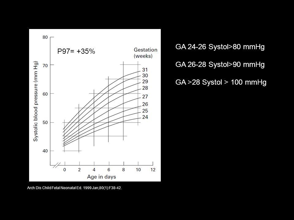 GA >28 Systol > 100 mmHg P97= +35%