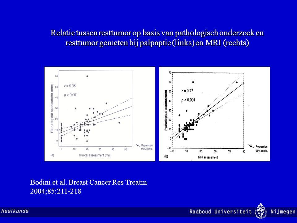 Relatie tussen resttumor op basis van pathologisch onderzoek en resttumor gemeten bij palpaptie (links) en MRI (rechts)