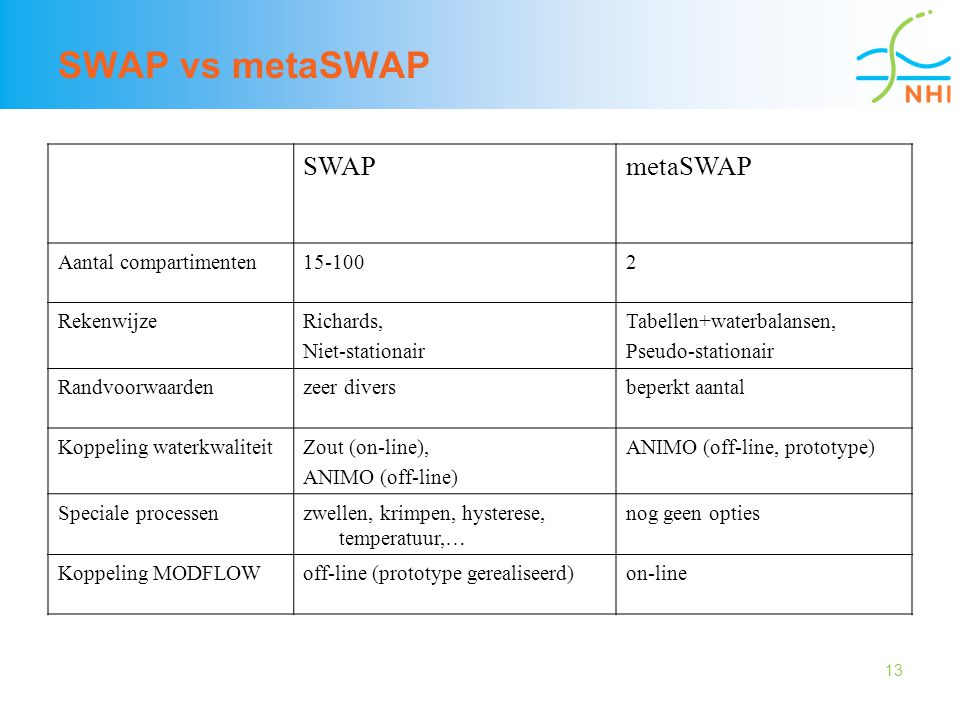 SWAP vs metaSWAP SWAP metaSWAP Aantal compartimenten 15-100 2
