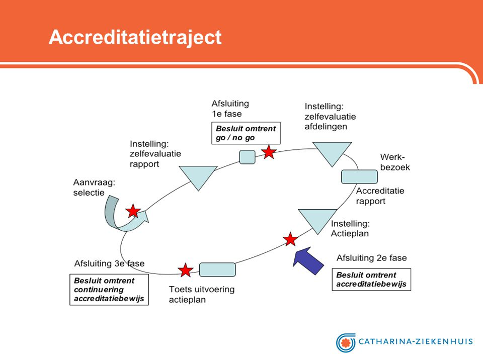Accreditatietraject