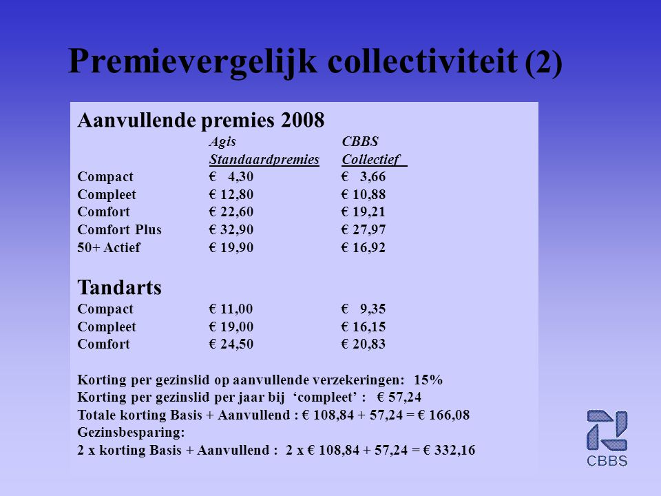 Premievergelijk collectiviteit (2)