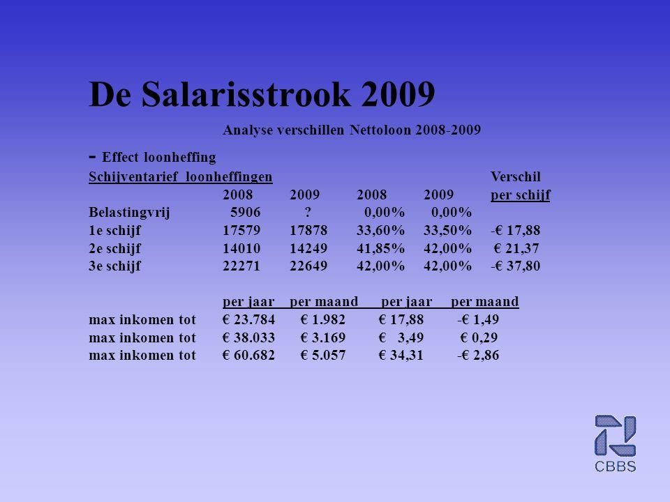 De Salarisstrook 2009 - Effect loonheffing