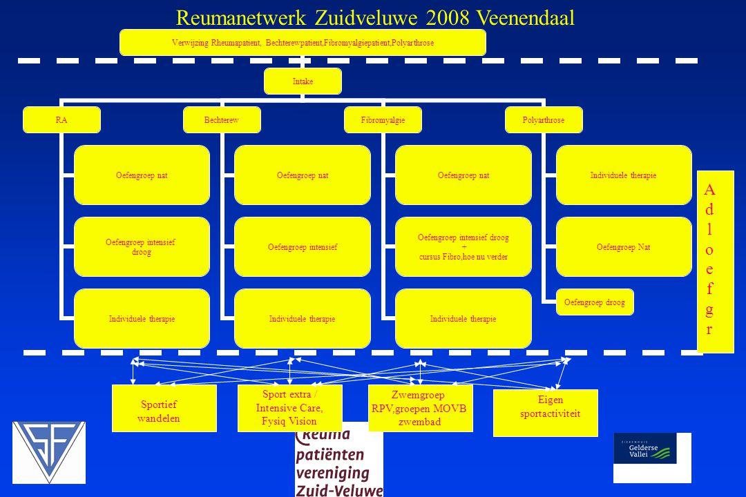 Reumanetwerk Zuidveluwe 2008 Veenendaal