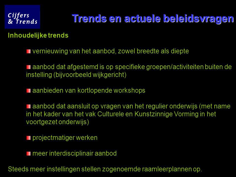 Trends en actuele beleidsvragen